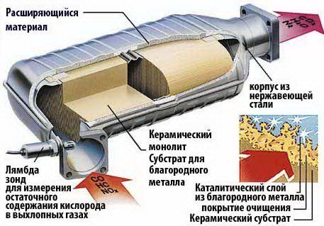Передний (основной) глушитель