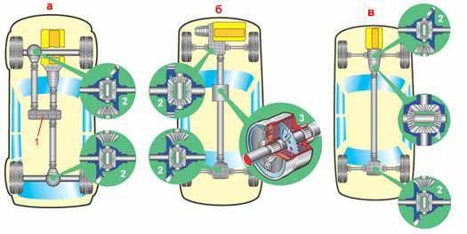 Полноприводные автомобили имеют большое разнообразие схем трансмиссий.  Их можно условно разделить на три группы.